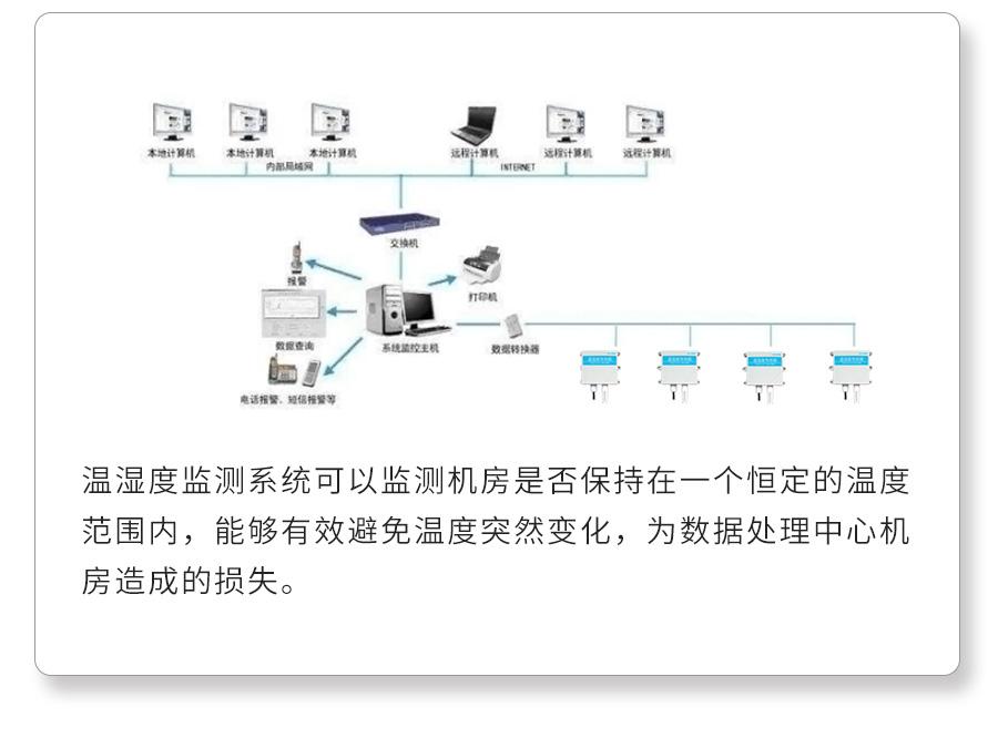 机房温湿度监测系统