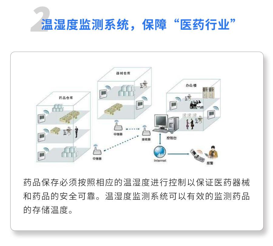 药品温湿度监测系统