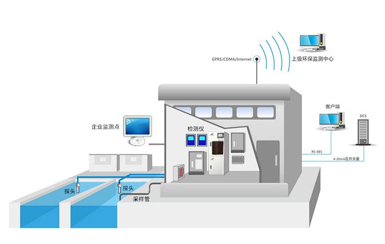 工业污水监测系统-精讯畅通