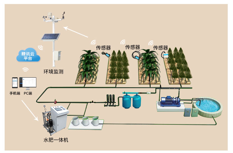 智慧灌溉系统.jpg