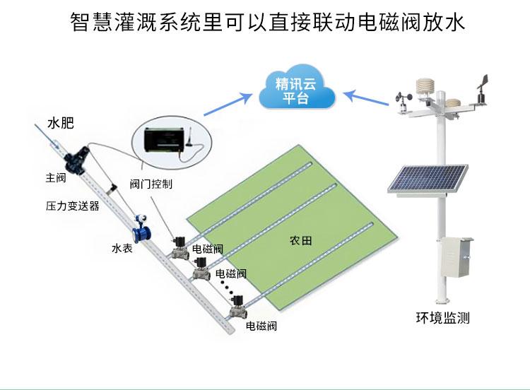 智慧灌溉系统